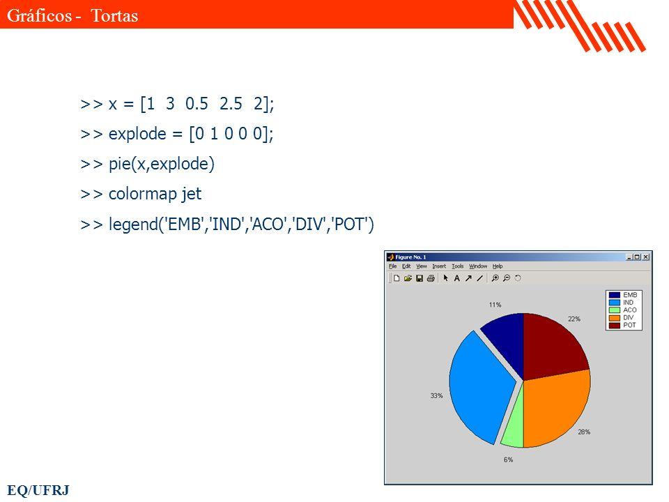 Gráficos - Tortas >> x = [1 3 0.5 2.5 2];